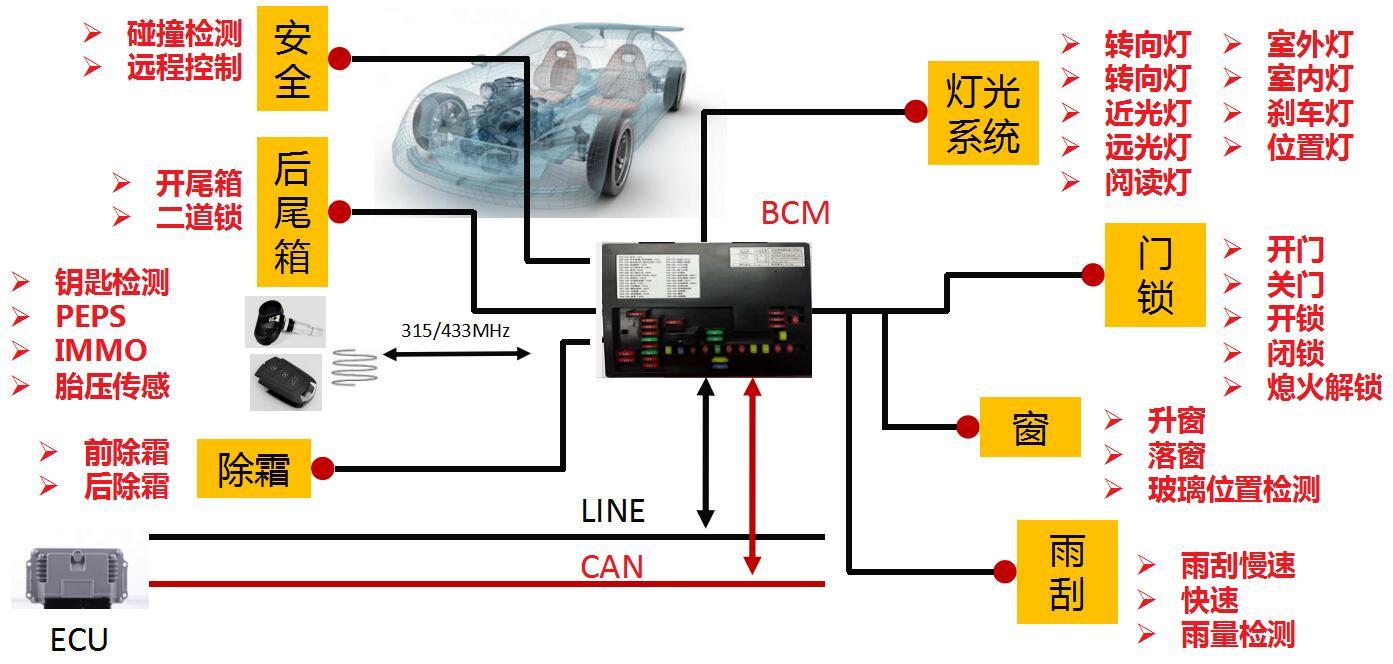 BCM架构.jpg 车身控制器BCM 车身控制 1