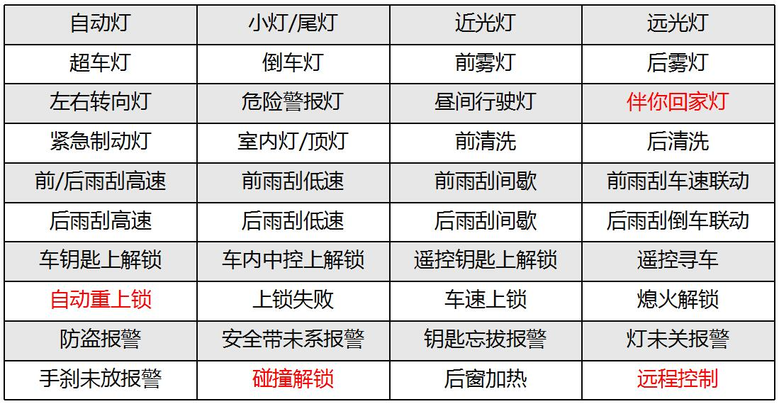 QQ截图20180926113930.jpg 车身控制器BCM 车身控制 2