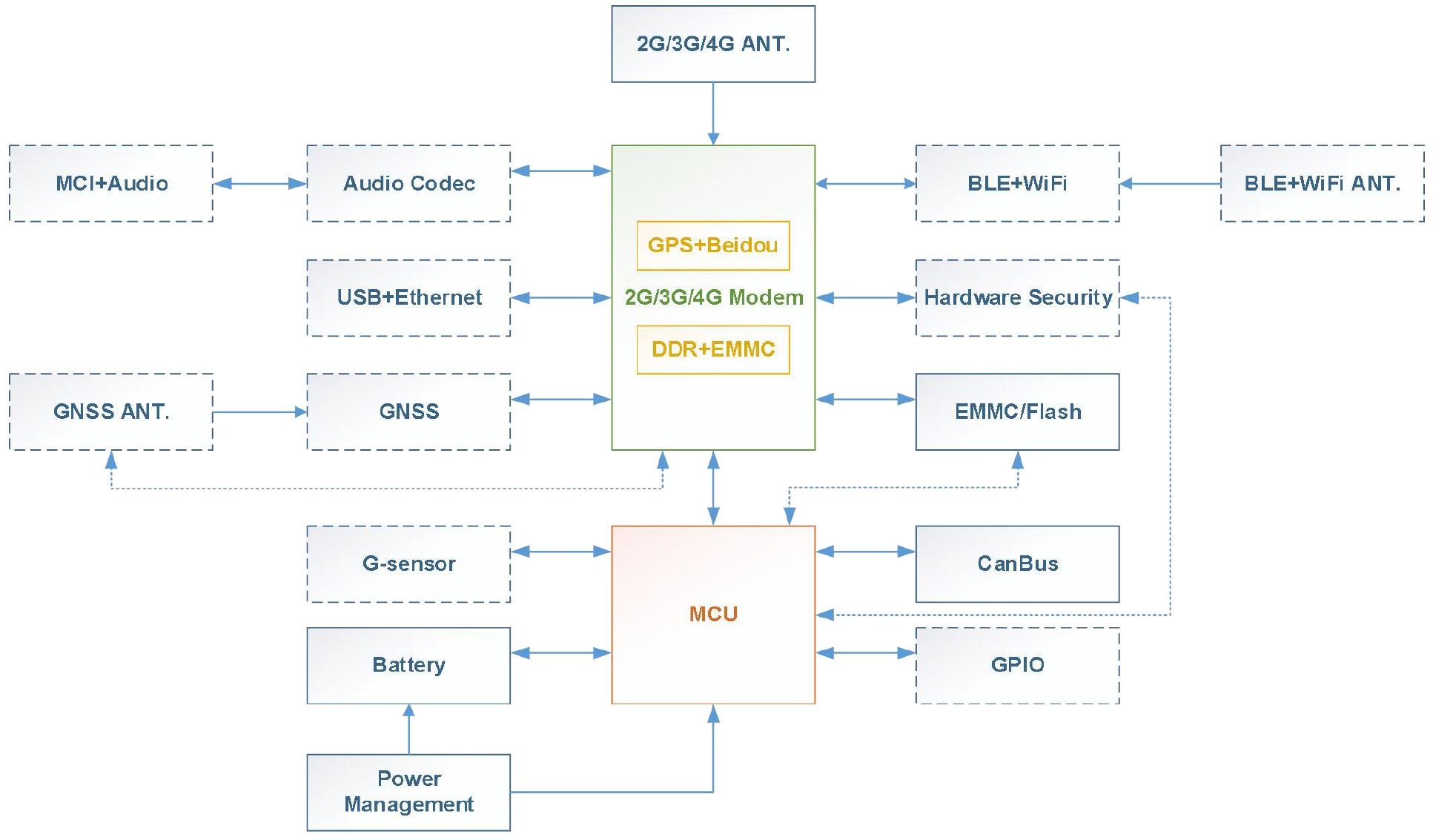原理图.jpg 车载远程信息终端 车身控制 6